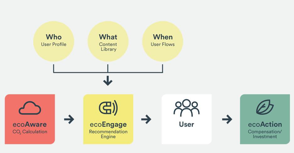 how it works evoEngage