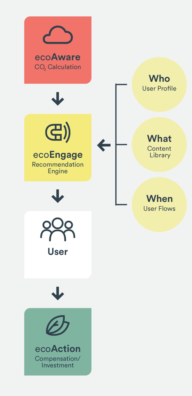 how it works ecoEngage